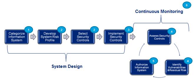 Addressing NIST's New Risk Management Framework – PathMaker