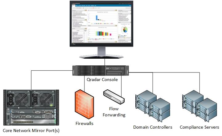 Qradar Deployment on System Architecture Diagram